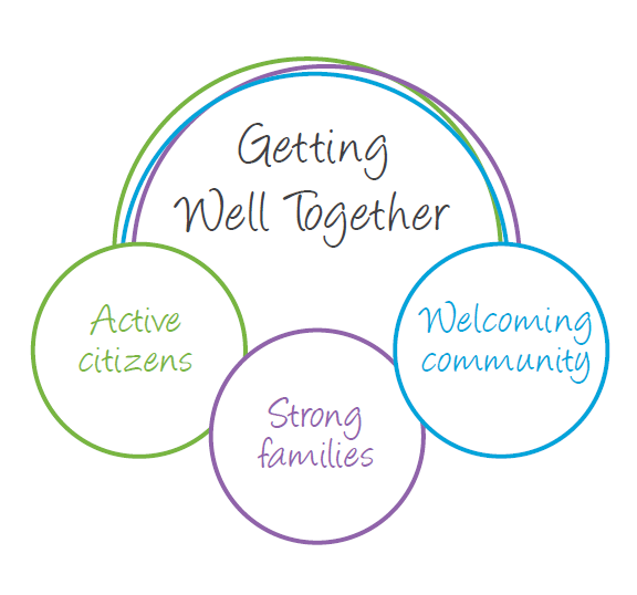 Getting Well Together: Active citizen; Strong families; Welcoming community