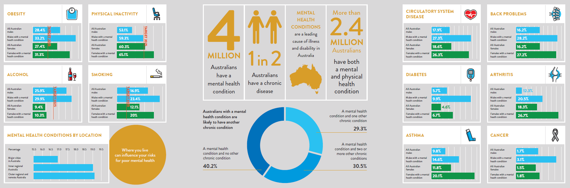 Mental health tracker infographic